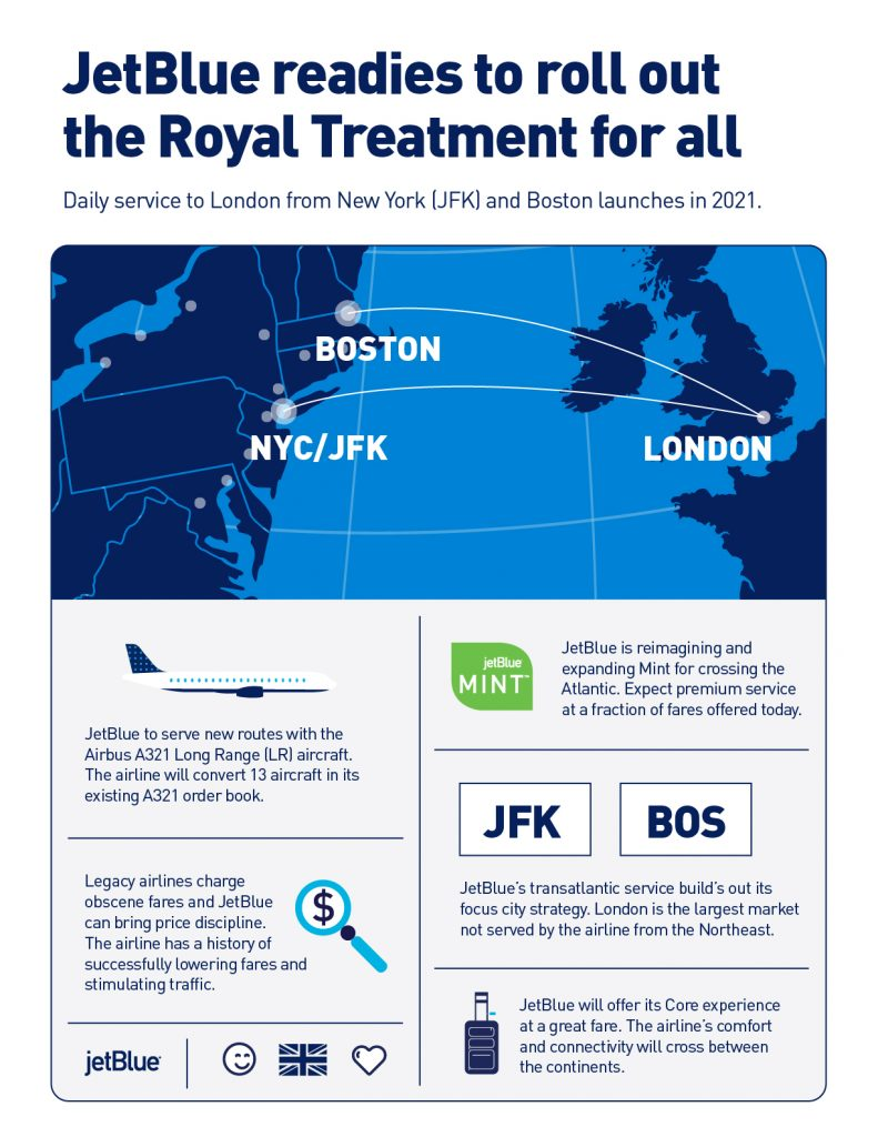JetBlue intends to fly to London - infographic