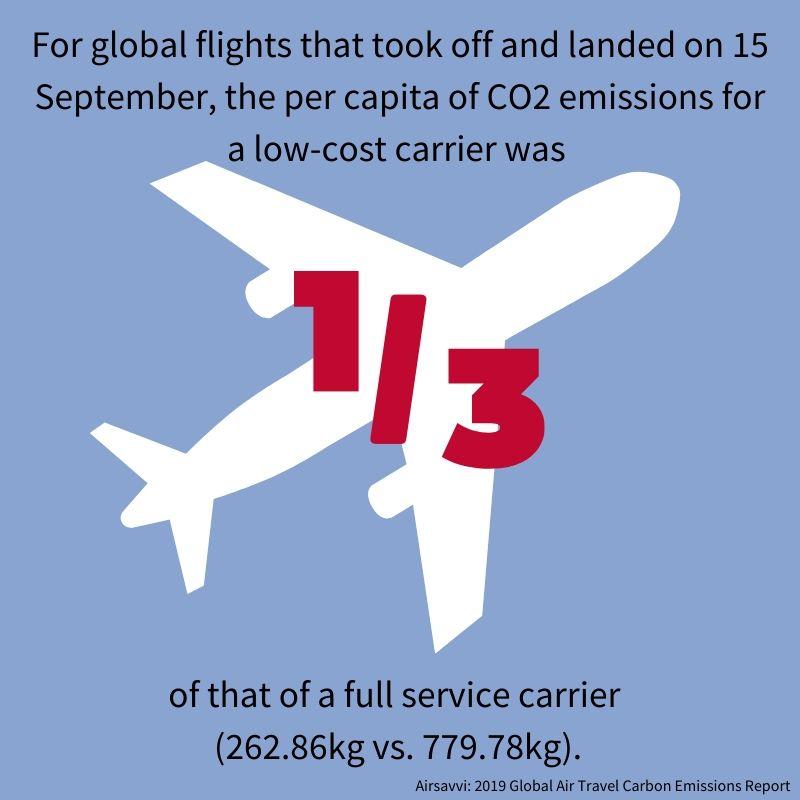 LCC airsavvi carbon emissions