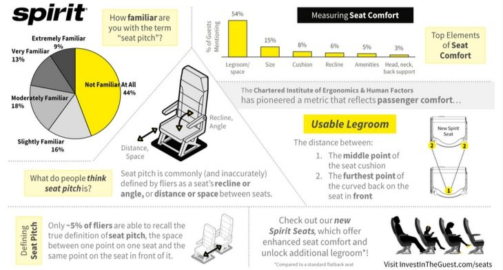 'Ditch the Pitch' Spirit seat survey results infographics